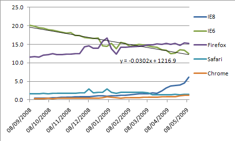 Graph to show browser usage with IE6 trendline